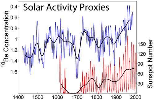 Активност на Слънцето(синьо), брой слънчеви петна(червено)