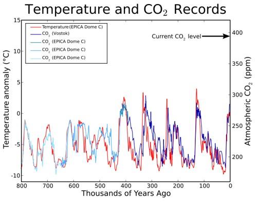 Температура/СО2, от проби в леда (до 800 000 г.)