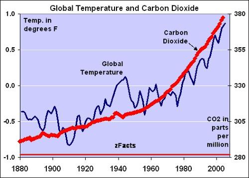 Глобалната температура и СО2