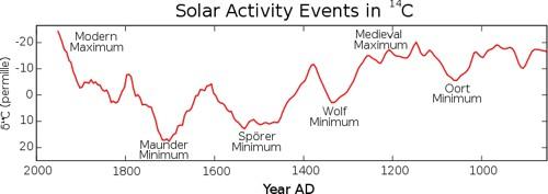 Слънчевата активност през вековете. След Маундер минимума, (съвпадащ с малката ледена еппоха), от 1950 до сега се наблюдава съвременен максимум.