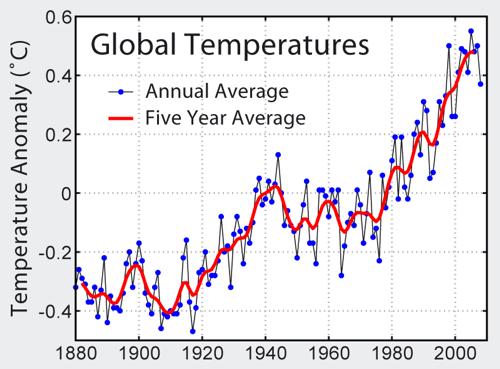 Графика, показваща покачването на температурата от 1880г към наши дни